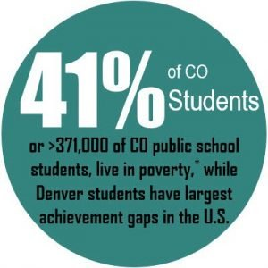 41% of CO Students or >371,000 of CO public school students, live in poverty,* while Denver students have largest achievement gaps in the U.S.